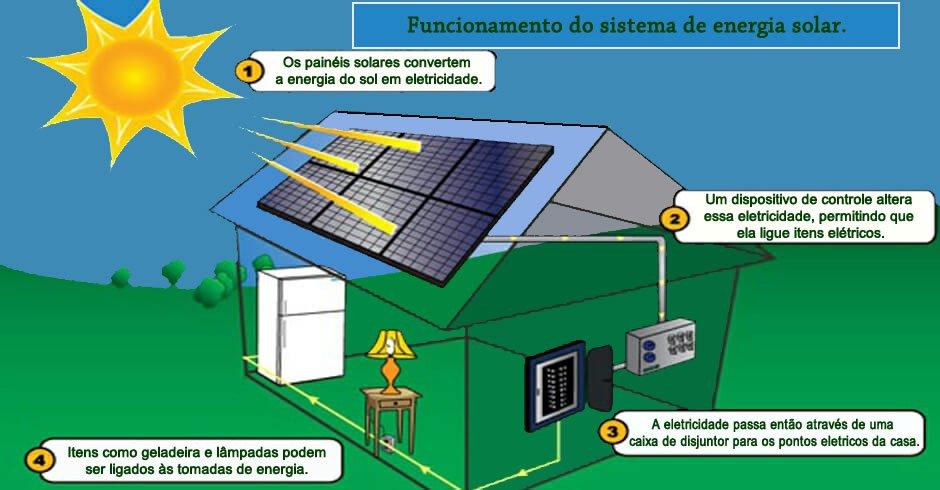 Como funciona o sistema de energia solar