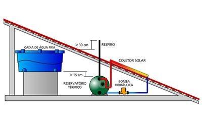 sistema de aquecimento solar circulação forçada