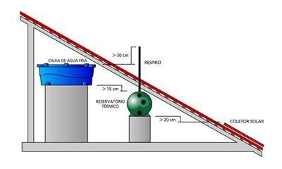 sistema de aquecimento solar circulação natural